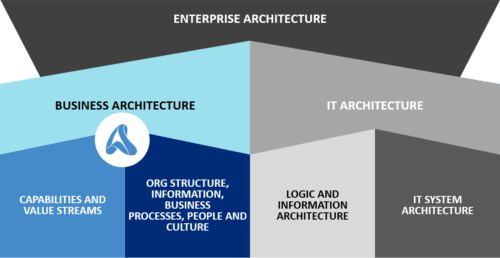 Business Architecture as a subset of Enterprise Architecture