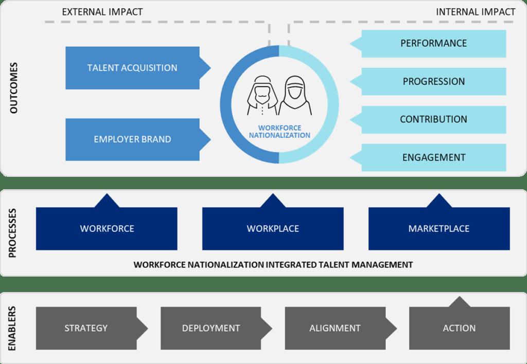 Workforce Nationalization framework