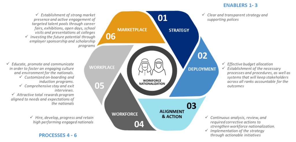 Workforce nationalization framework elements